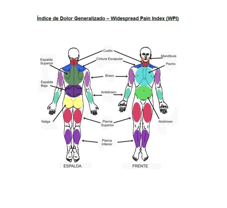 indice-dolor-generalizado-fibromialgia